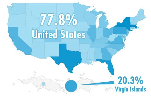 Web Stats Graphic - 77.8% USA and 20.3% US Virgin Islands