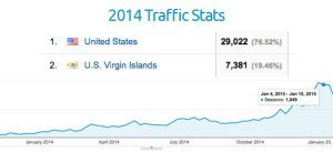 Web traffic graphic for 2014 / 2015